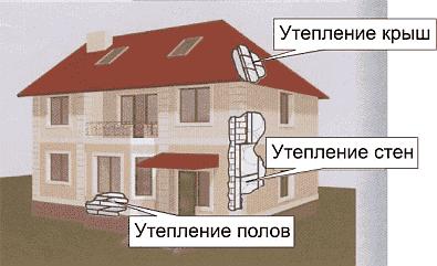 Утепление пенопластом, схема